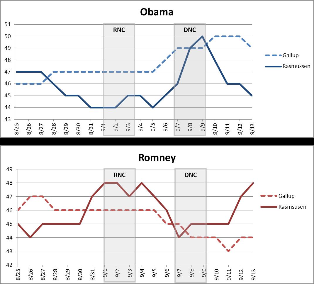 Tracking Polls