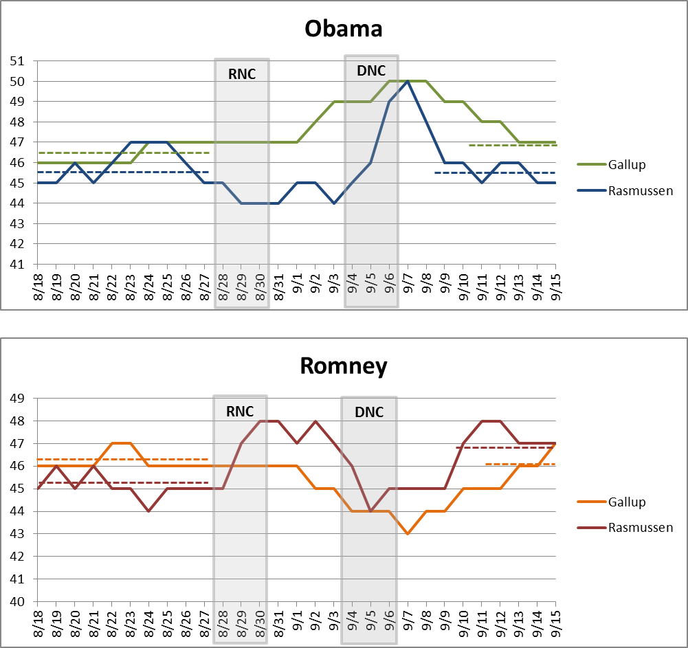 Tracking polls before and after RNC/DNC